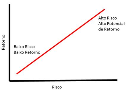 risco x retorno